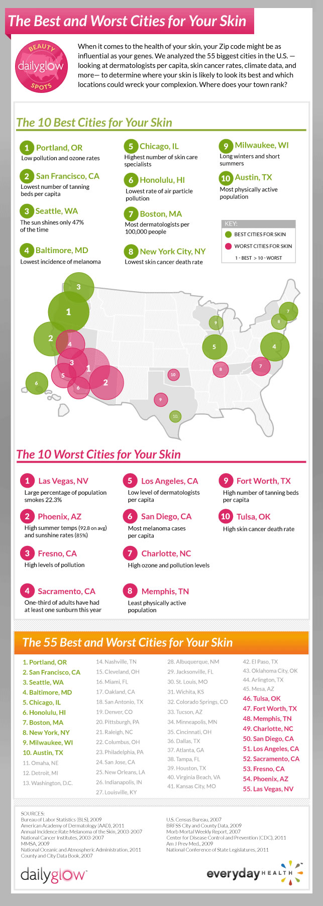 how your location effects your skin